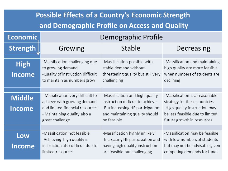 Possible Effects of a Country's Economic Strength and Demographic Profile on Access and Quality EconomicDemographic Profile Strength GrowingStable Decreasing High Income -Massification challenging due to growing demand -Quality of instruction difficult to maintain as numbers grow -Massification possible with stable demand without threatening quality but still very challenging -Massification and maintaining high quality are more feasible when numbers of students are declining Middle Income -Massification very difficult to achieve with growing demand and limited financial resources - Maintaining quality also a great challenge -Massification and high quality instruction difficult to achieve -But increasing HE participation and maintaining quality should be feasible -Massification is a reasonable strategy for these countries -High quality instruction may be less feasible due to limited future growth in resources Low Income -Massification not feasible -Achieving high quality in instruction also difficult due to limited resources -Massification highly unlikely -Increasing HE participation and having high quality instruction are feasible but challenging -Massification may be feasible with low numbers of students but may not be advisable given competing demands for funds