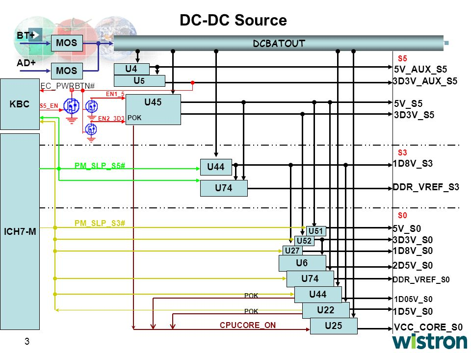 3 DC-DC Source