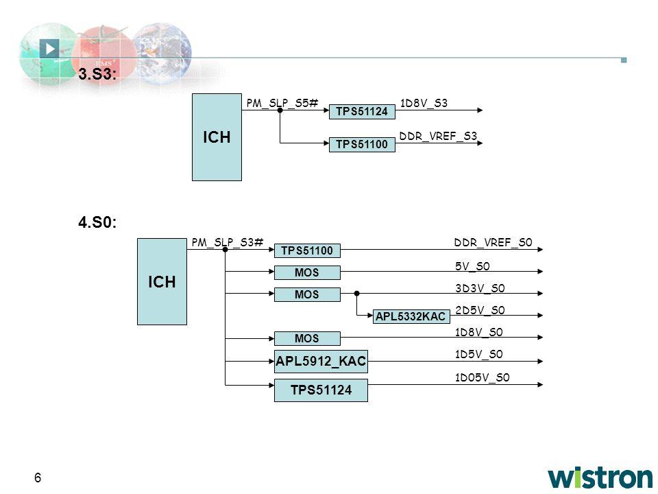 6 4.S0: ICH PM_SLP_S5# TPS51124 TPS51100 1D8V_S3 DDR_VREF_S3 3.S3: ICH TPS51100 PM_SLP_S3# MOS 3D3V_S0 5V_S0 MOS APL5912_KAC 1D8V_S0 1D5V_S0 APL5332KA