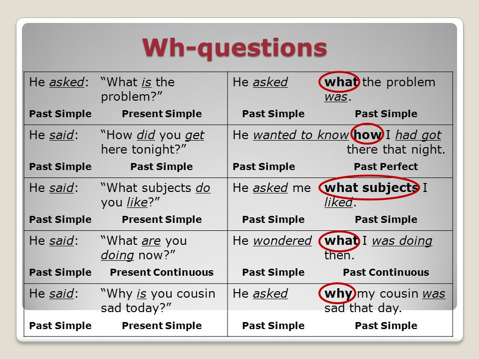 Wh-questions He asked: What is the problem? He askedwhat the problem was.