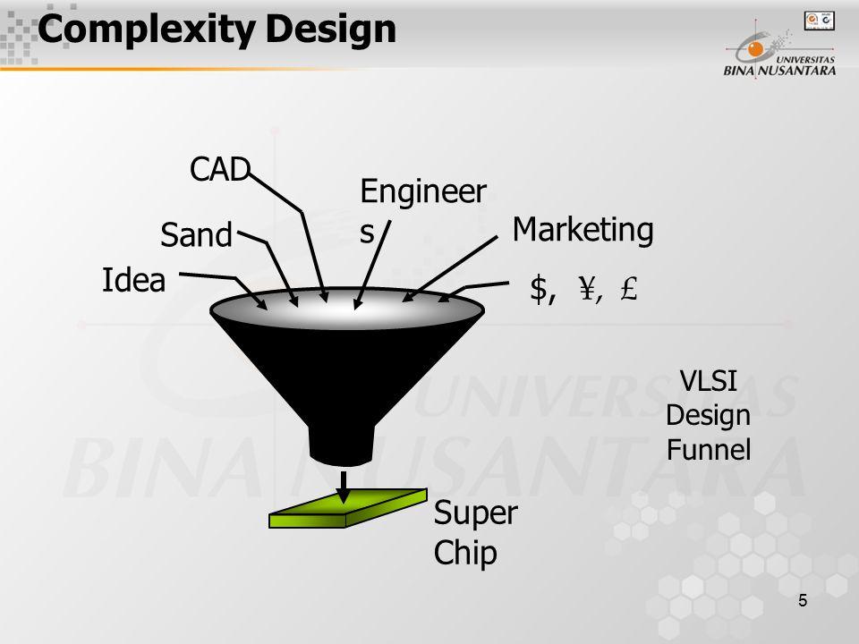 5 VLSI Design Funnel Idea Sand CAD Engineer s Marketing $, ¥, £ Super Chip Complexity Design