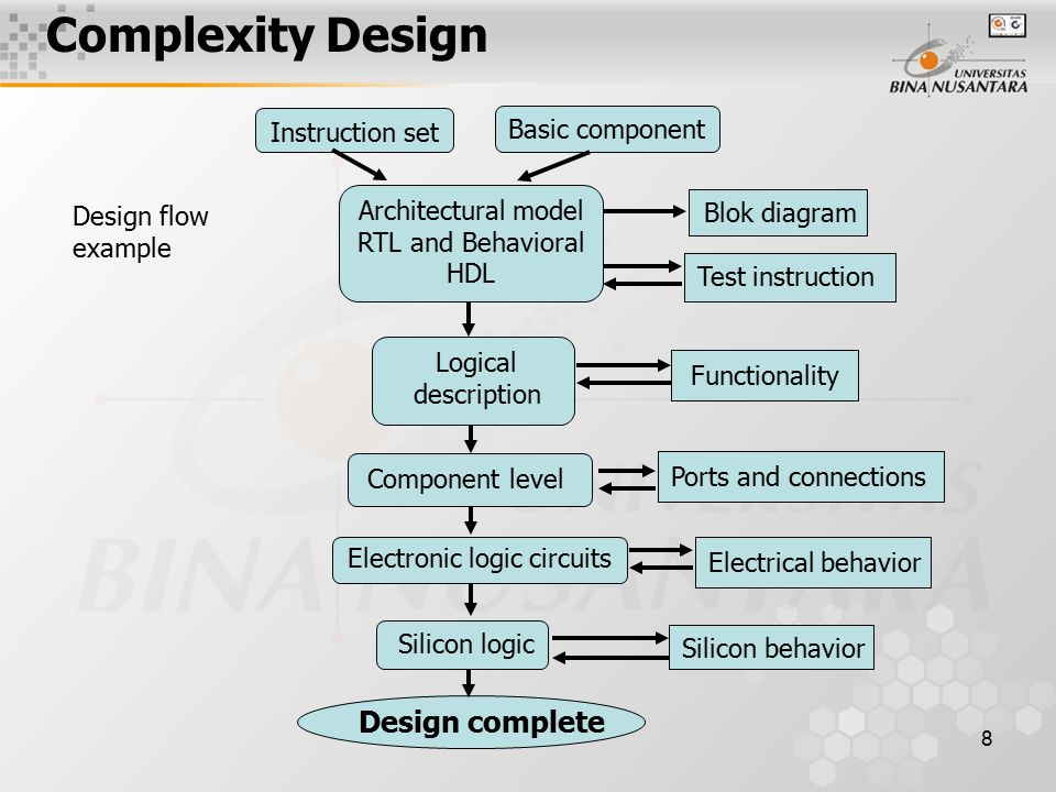8 Design flow example Instruction set Basic component Architectural model RTL and Behavioral HDL Blok diagram Test instruction Logical description Functionality Component level Ports and connections Electronic logic circuits Electrical behavior Silicon logic Silicon behavior Design complete Complexity Design
