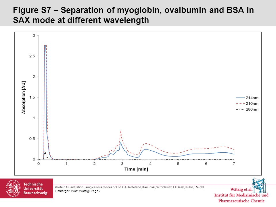 Figure S7 – Separation of myoglobin, ovalbumin and BSA in SAX mode at different wavelength Protein Quantitation using various modes of HPLC l Grotefend, Kaminski, Wroblewitz, El Deeb, Kühn, Reichl, Limberger, Watt, Wätzig l Page 7