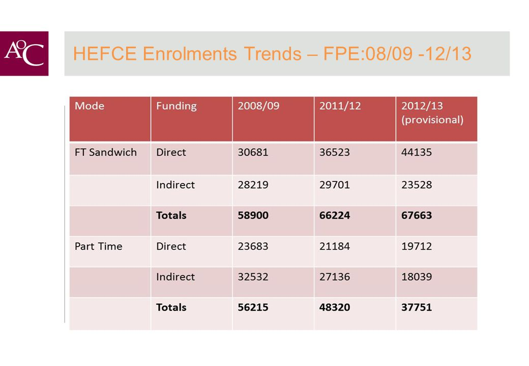 HEFCE Enrolments Trends – FPE:08/09 -12/13