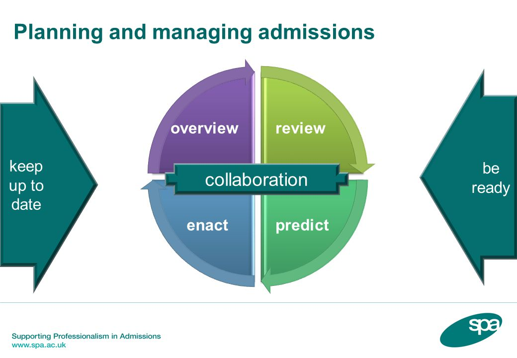 Planning and managing admissions collaboration overview predictenact review keep up to date be ready