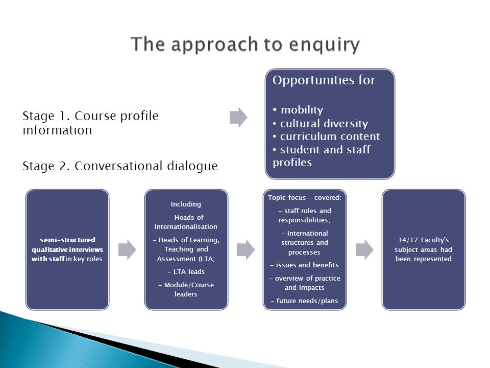 semi-structured qualitative interviews with staff in key roles Including - Heads of Internationalisation - Heads of Learning, Teaching and Assessment