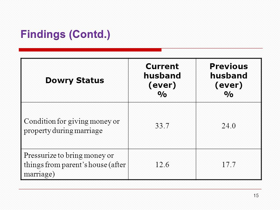 Dowry Status Current husband (ever) % Previous husband (ever) % Condition for giving money or property during marriage 33.724.0 Pressurize to bring money or things from parent's house (after marriage) 12.617.7 15