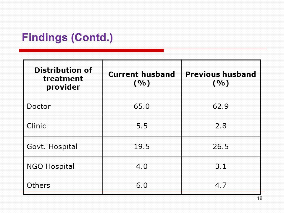 Distribution of treatment provider Current husband (%) Previous husband (%) Doctor65.062.9 Clinic5.52.8 Govt.