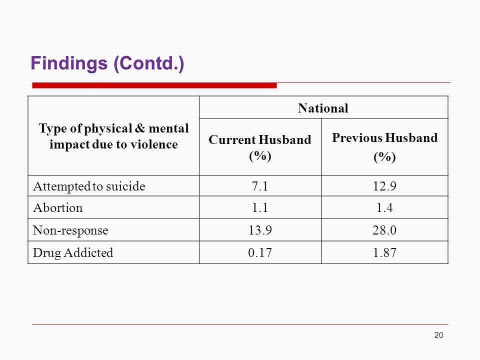 Type of physical & mental impact due to violence National Current Husband (%) Previous Husband (%) Attempted to suicide7.112.9 Abortion1.11.4 Non-response13.928.0 Drug Addicted0.171.87 20