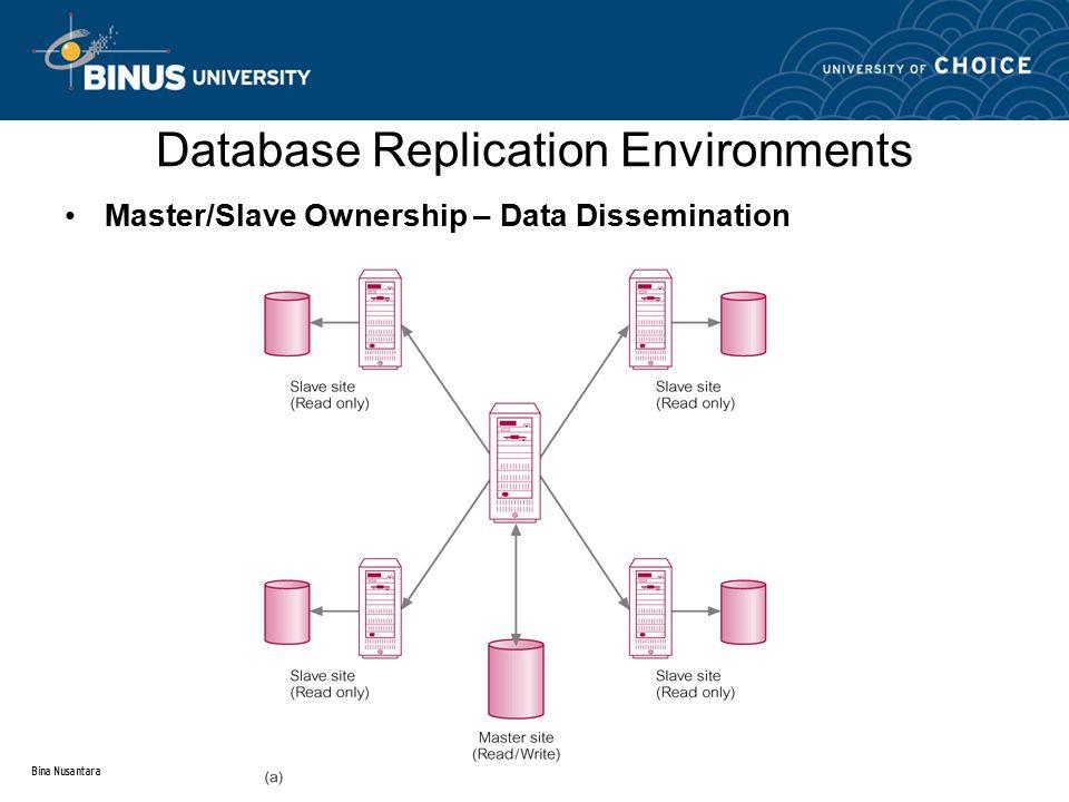 Bina Nusantara Database Replication Environments Master/Slave Ownership – Data Dissemination