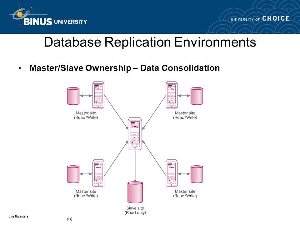 Bina Nusantara Database Replication Environments Master/Slave Ownership – Data Consolidation