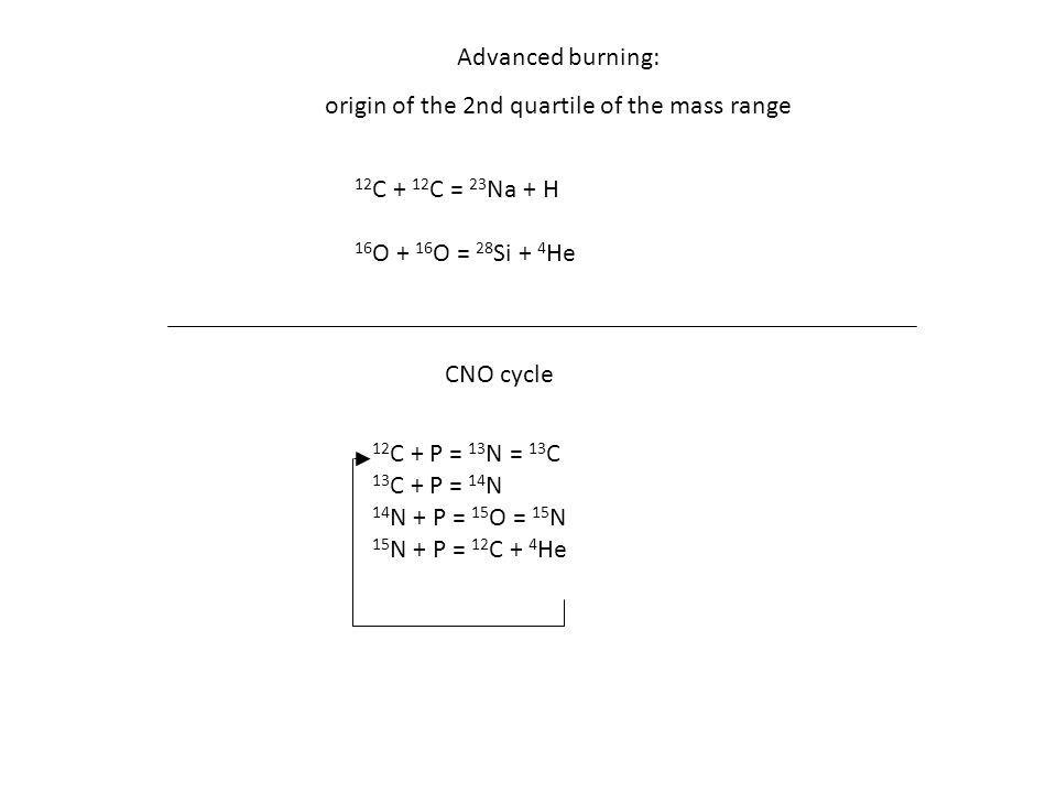 Advanced burning: origin of the 2nd quartile of the mass range 12 C + 12 C = 23 Na + H 16 O + 16 O = 28 Si + 4 He CNO cycle 12 C + P = 13 N = 13 C 13 C + P = 14 N 14 N + P = 15 O = 15 N 15 N + P = 12 C + 4 He