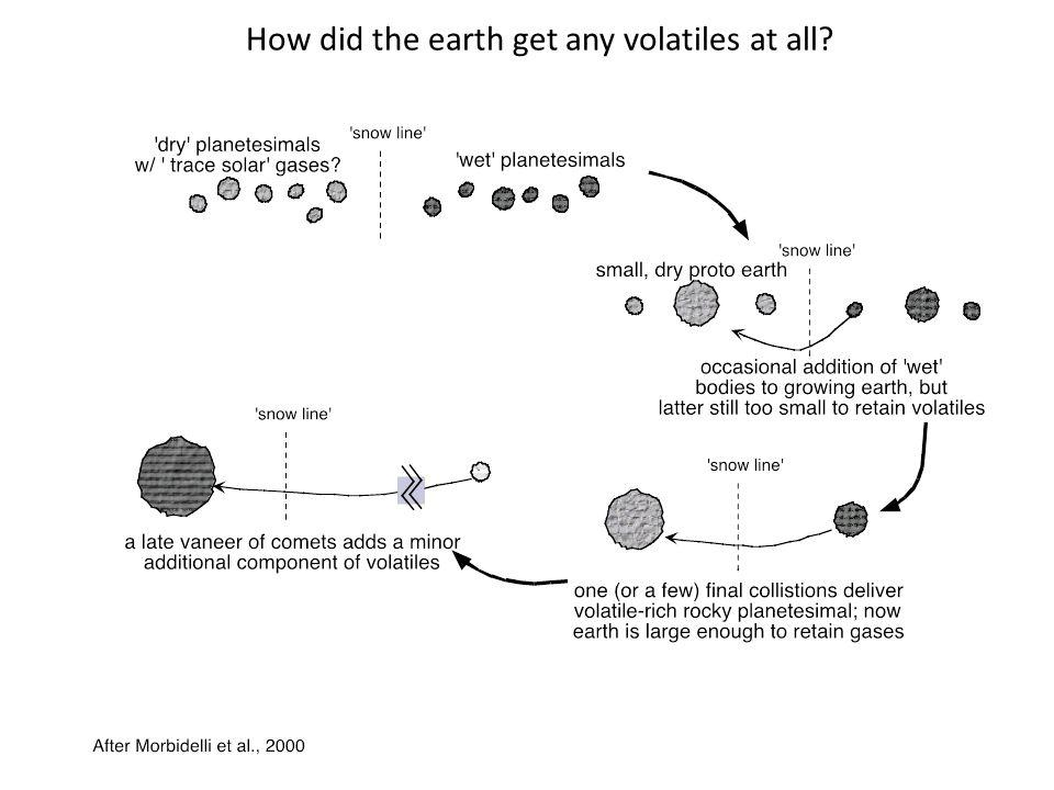 How did the earth get any volatiles at all?