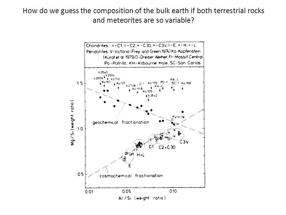How do we guess the composition of the bulk earth if both terrestrial rocks and meteorites are so variable?