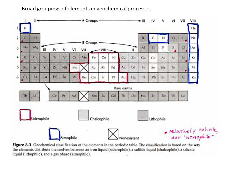 Broad groupings of elements in geochemical processes