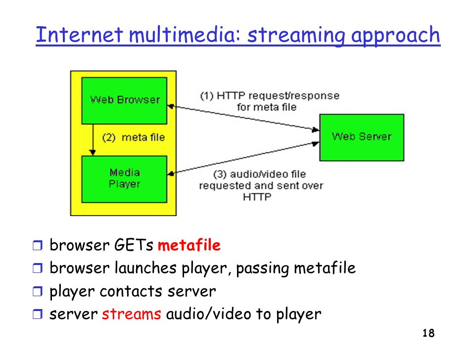 19 Streaming from a streaming server r This architecture allows for non-HTTP protocol between server and media player r Can also use UDP instead of TCP.