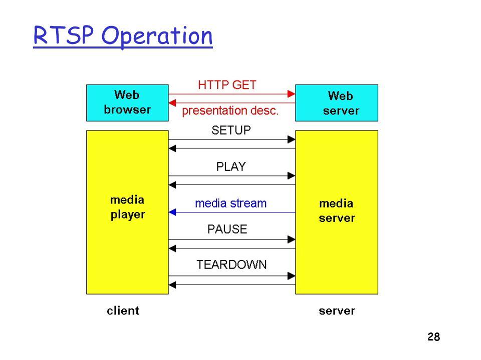 29 RTSP Exchange Example C: SETUP rtsp://audio.example.com/twister/audio RTSP/1.0 Transport: rtp/udp; compression; port=3056; mode=PLAY S: RTSP/1.0 200 1 OK Session 4231 C: PLAY rtsp://audio.example.com/twister/audio.en/lofi RTSP/1.0 Session: 4231 Range: npt=0- C: PAUSE rtsp://audio.example.com/twister/audio.en/lofi RTSP/1.0 Session: 4231 Range: npt=37 C: TEARDOWN rtsp://audio.example.com/twister/audio.en/lofi RTSP/1.0 Session: 4231 S: 200 3 OK