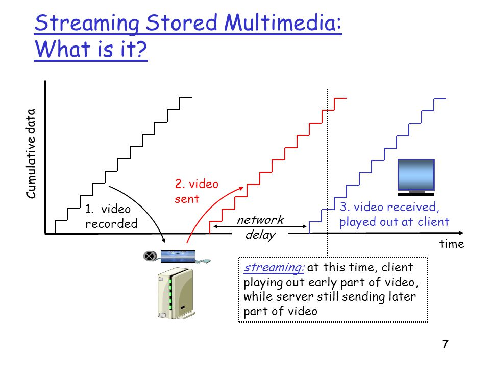 8 Streaming Stored Multimedia: Interactivity r VCR-like functionality: client can pause, rewind, FF, push slider bar m 10 sec initial delay OK m 1-2 sec until command effect OK m RTSP often used (more later) r timing constraint for still-to-be transmitted data: in time for playout