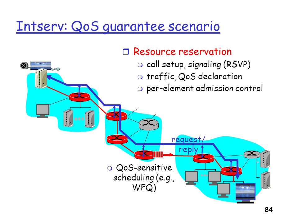 85 Call Admission Arriving session must : r declare its QOS requirement m R-spec: defines the QOS being requested r characterize traffic it will send into network m T-spec: defines traffic characteristics r signaling protocol: needed to carry R-spec and T- spec to routers (where reservation is required) m RSVP