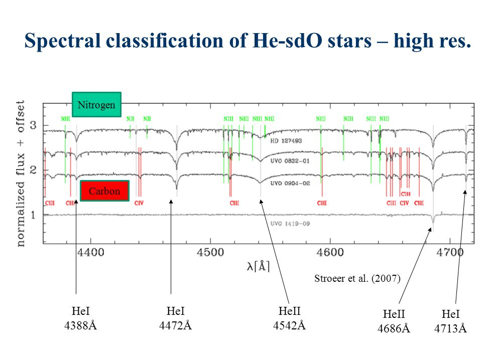 Spectral classification of He-sdO stars – high res.
