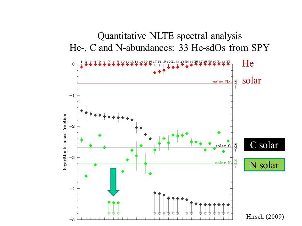 Quantitative NLTE spectral analysis He-, C and N-abundances: 33 He-sdOs from SPY N solar C solar He solar Hirsch (2009)