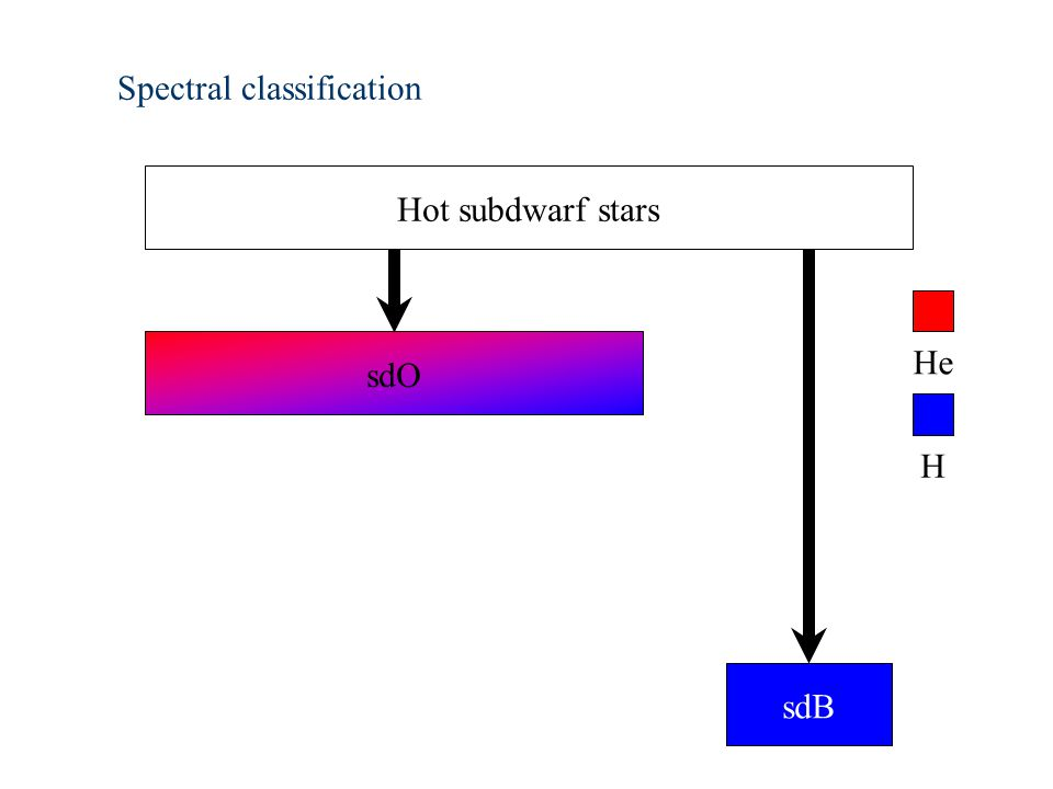 Spectral classification Hot subdwarf stars sdO sdB H He