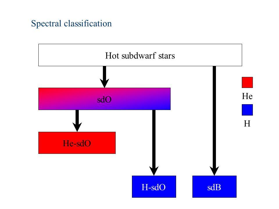 Spectral classification Hot subdwarf stars He-sdO H-sdO sdO sdB H He