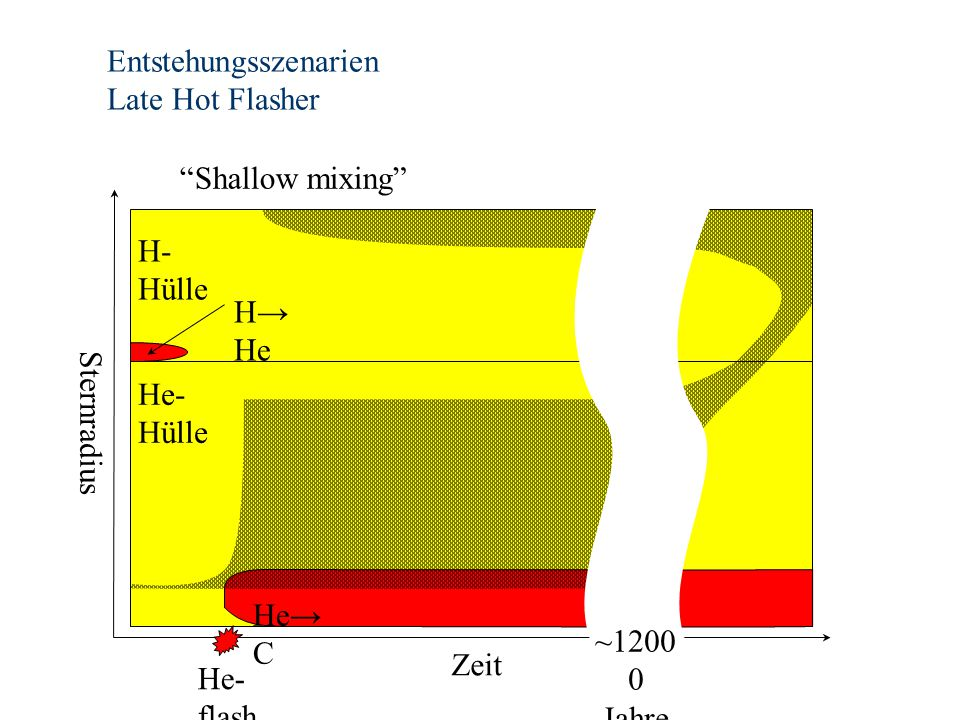 Entstehungsszenarien Late Hot Flasher He→ C Zeit He- flash H→ He ~1200 0 Jahre H- Hülle He- Hülle Sternradius Shallow mixing