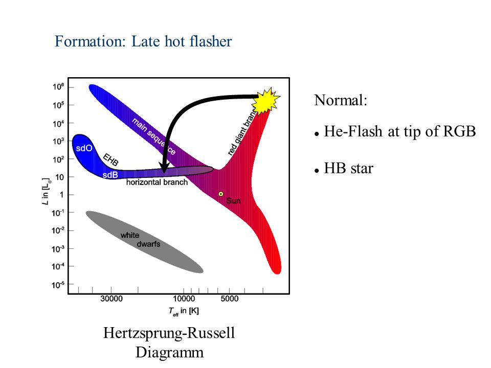 Formation: Late hot flasher Hertzsprung-Russell Diagramm Normal: He-Flash at tip of RGB HB star
