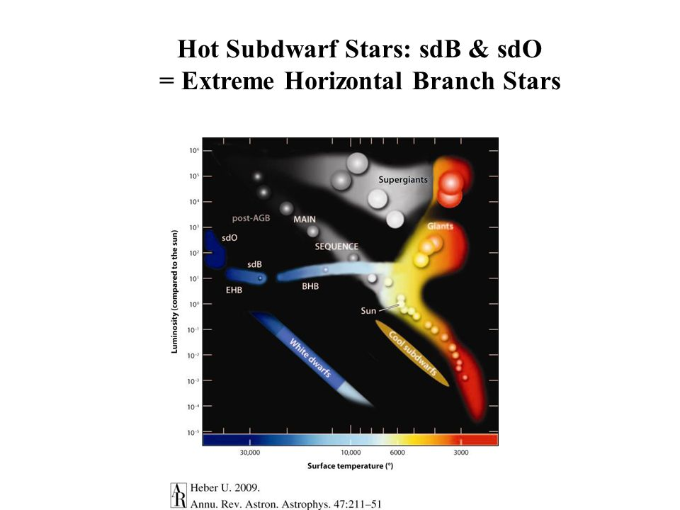 Hot Subdwarf Stars: sdB & sdO = Extreme Horizontal Branch Stars