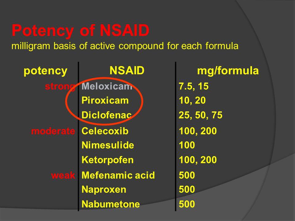 Potency of NSAID milligram basis of active compound for each formula potencyNSAIDmg/formula strongMeloxicam Piroxicam 7.5, 15 10, 20 Diclofenac25, 50,