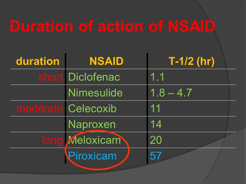 Duration of action of NSAID durationNSAIDT-1/2 (hr) shortDiclofenac1.1 Nimesulide1.8 – 4.7 moderateCelecoxib11 Naproxen14 longMeloxicam20 Piroxicam57