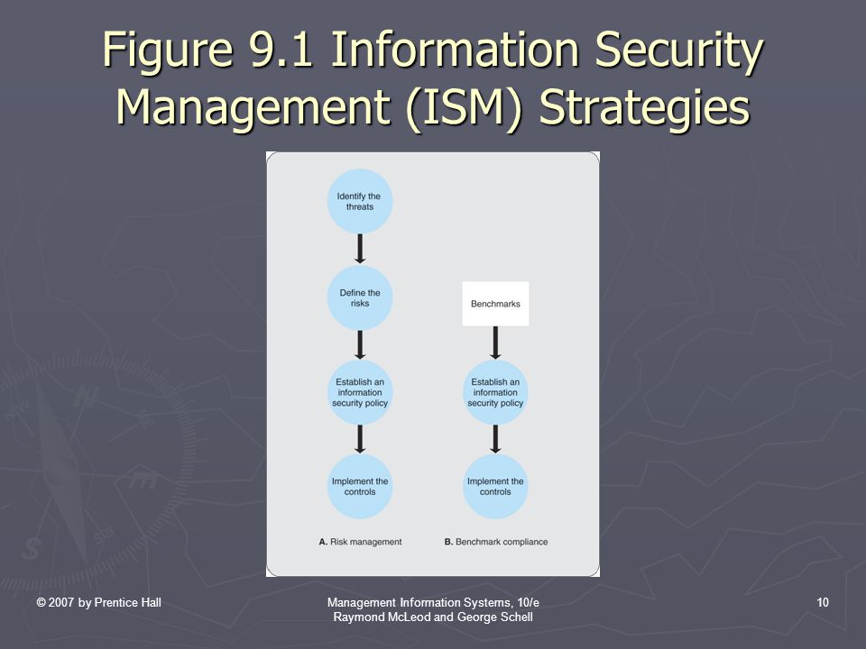 © 2007 by Prentice HallManagement Information Systems, 10/e Raymond McLeod and George Schell 10 Figure 9.1 Information Security Management (ISM) Strategies