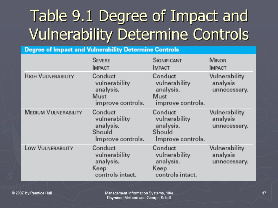 © 2007 by Prentice HallManagement Information Systems, 10/e Raymond McLeod and George Schell 17 Table 9.1 Degree of Impact and Vulnerability Determine Controls