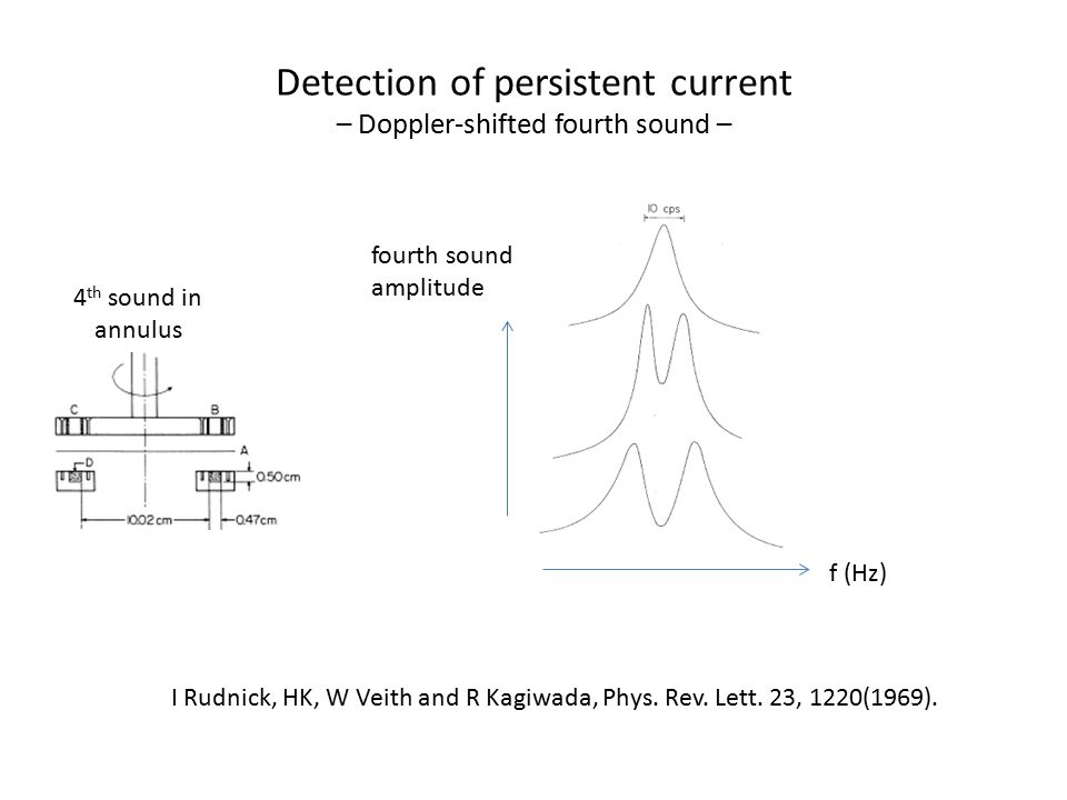 Detection of persistent current – Doppler-shifted fourth sound – I Rudnick, HK, W Veith and R Kagiwada, Phys.