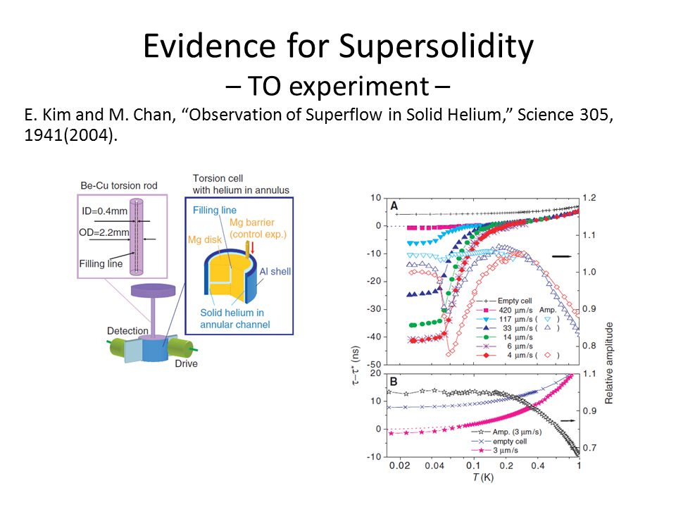 Search for Independent Evidence of Supersolidity – fourth sound propagation – Motivation: If two fluid model applies to supersolidity, there should be a slow fourth-sound- like propagation consistent with measured superfluid fraction (0.1 – 1 %).