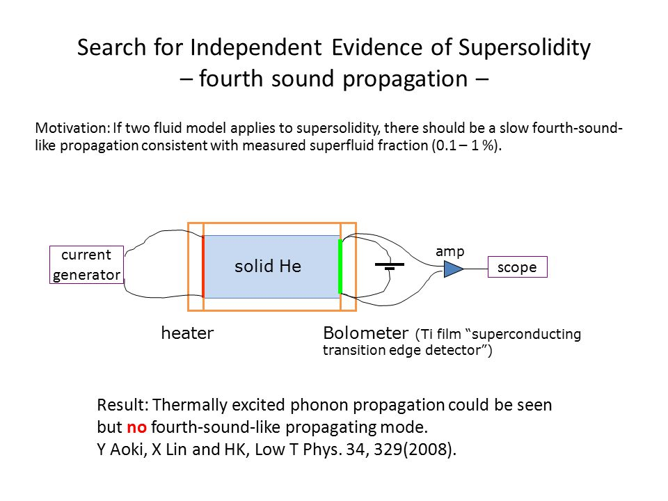 Material Physics of Supersolidity – annealing – ASC Rittner and JD Reppy, Phys.