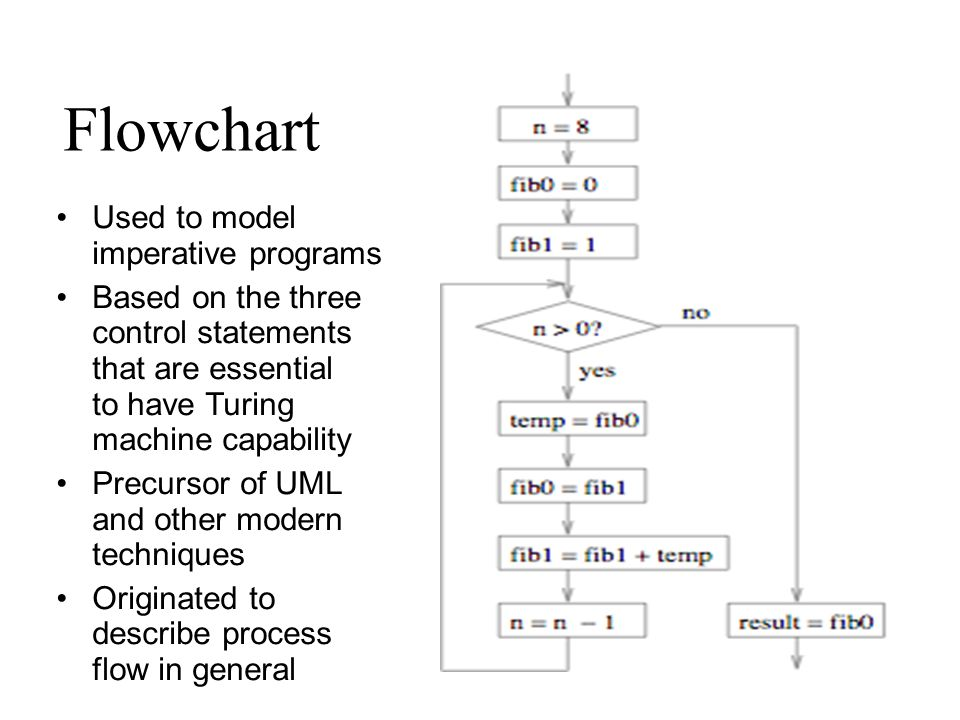 Flowchart Used to model imperative programs Based on the three control statements that are essential to have Turing machine capability Precursor of UML and other modern techniques Originated to describe process flow in general