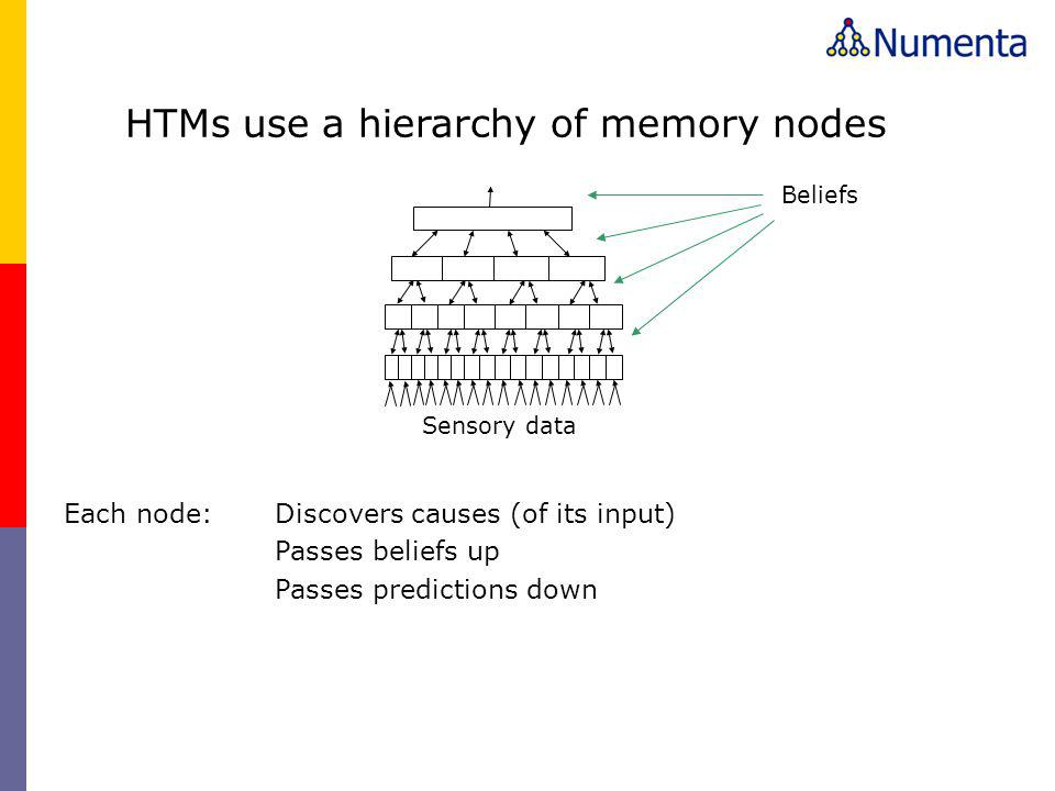 Sensory data Beliefs HTMs use a hierarchy of memory nodes Each node:Discovers causes (of its input) Passes beliefs up Passes predictions down