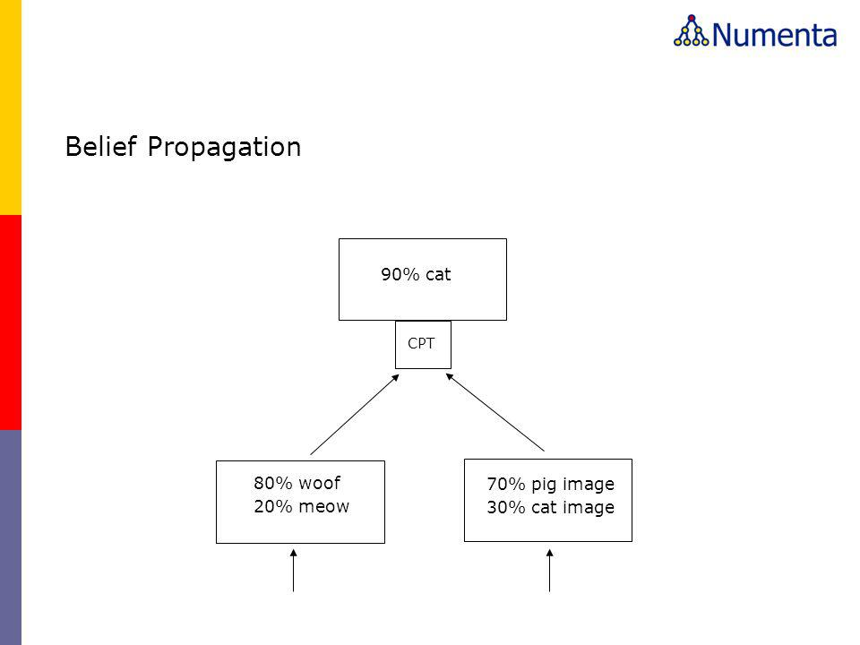 80% woof 20% meow 70% pig image 30% cat image 90% cat CPT Belief Propagation