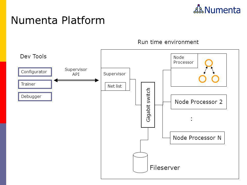 Net list Supervisor Dev Tools Configurator Trainer Debugger Supervisor API Node Processor 2 Node Processor N : Gigabit switch Fileserver Node Processor Numenta Platform Run time environment
