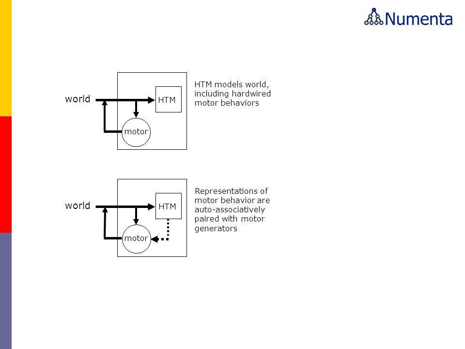 HTM HTM models world, including hardwired motor behaviors world motor HTM Representations of motor behavior are auto-associatively paired with motor generators world motor