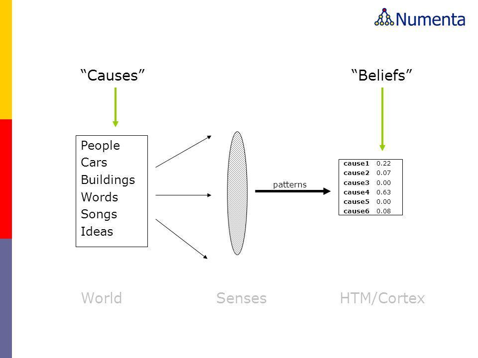 WorldHTM/CortexSenses People Cars Buildings Words Songs Ideas patterns Causes Beliefs cause1 0.22 cause2 0.07 cause3 0.00 cause4 0.63 cause5 0.00 cause6 0.08