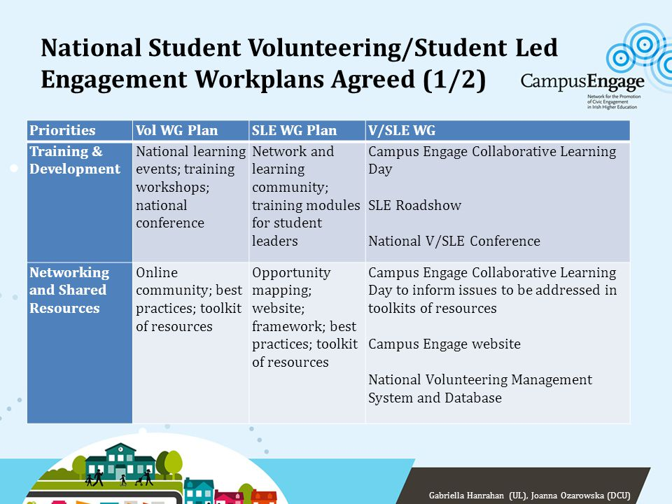 National Student Volunteering/Student Led Engagement Workplans Agreed (1/2) PrioritiesVol WG PlanSLE WG PlanV/SLE WG Training & Development National l