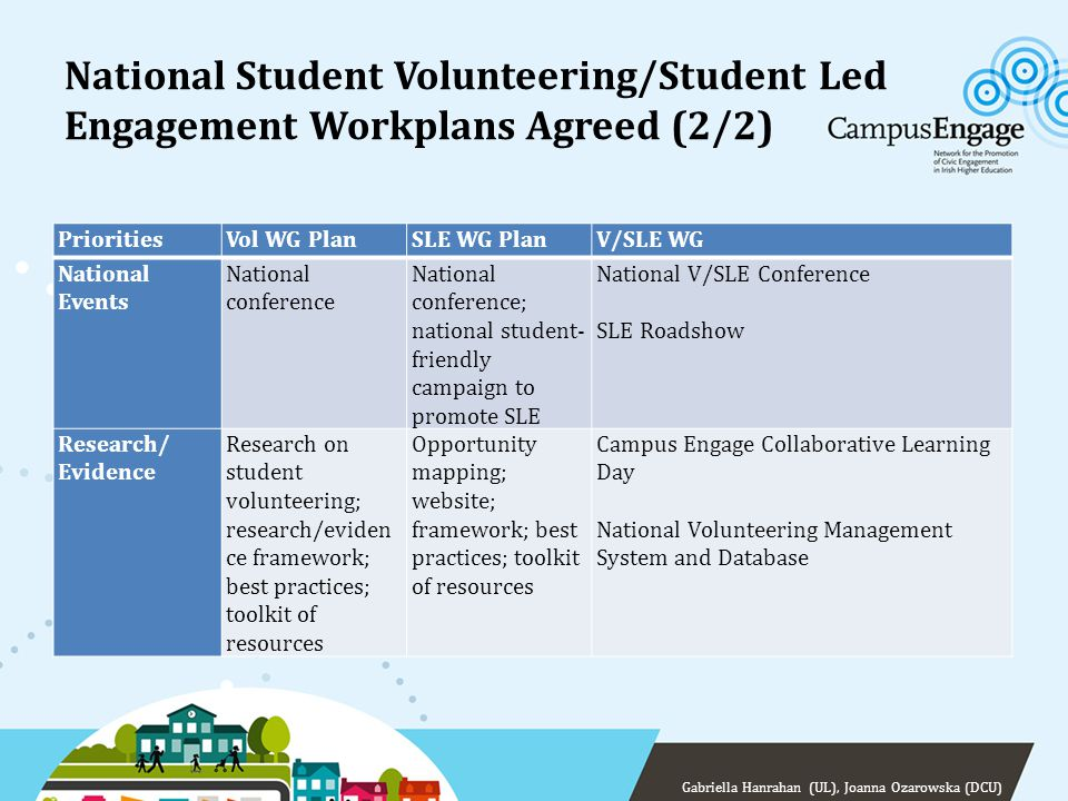 National Student Volunteering/Student Led Engagement Workplans Agreed (2/2) PrioritiesVol WG PlanSLE WG PlanV/SLE WG National Events National conferen