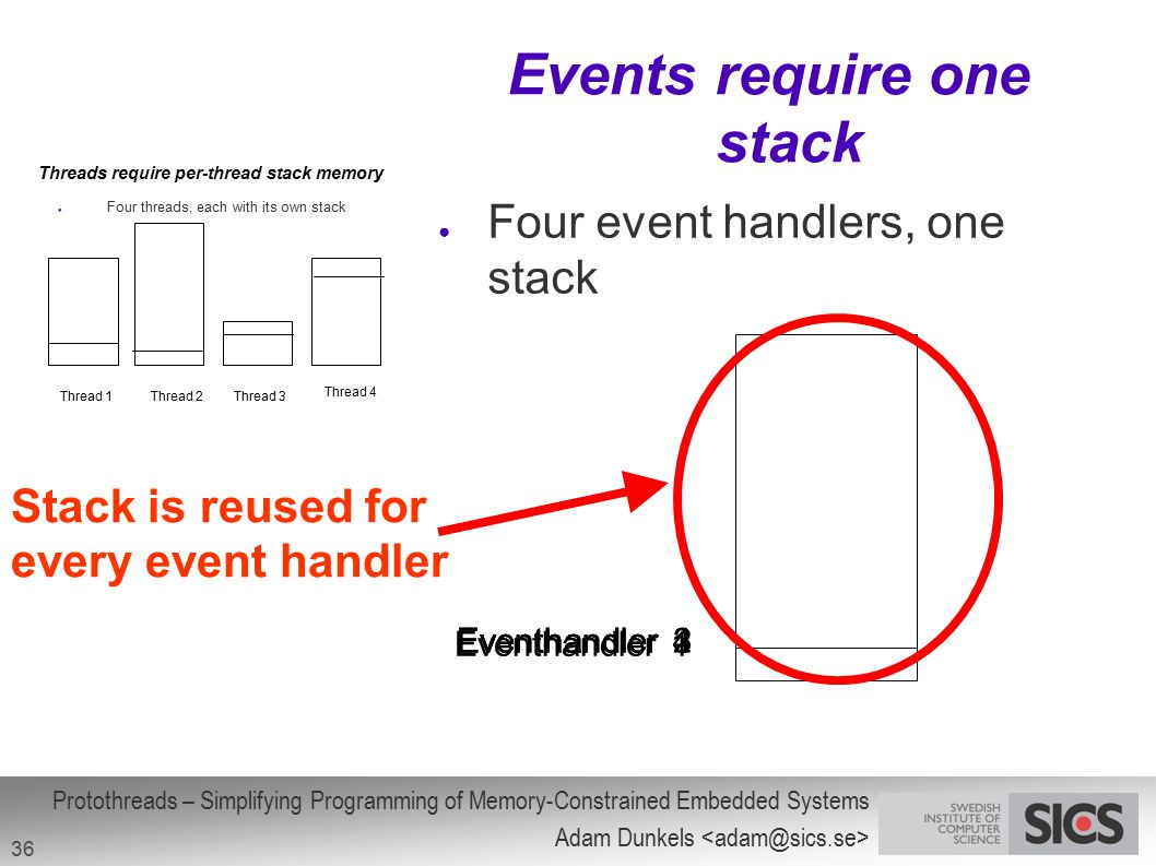 Protothreads – Simplifying Programming of Memory-Constrained Embedded Systems Adam Dunkels 36 Events require one stack Thread 1Thread 2Thread 3 Thread