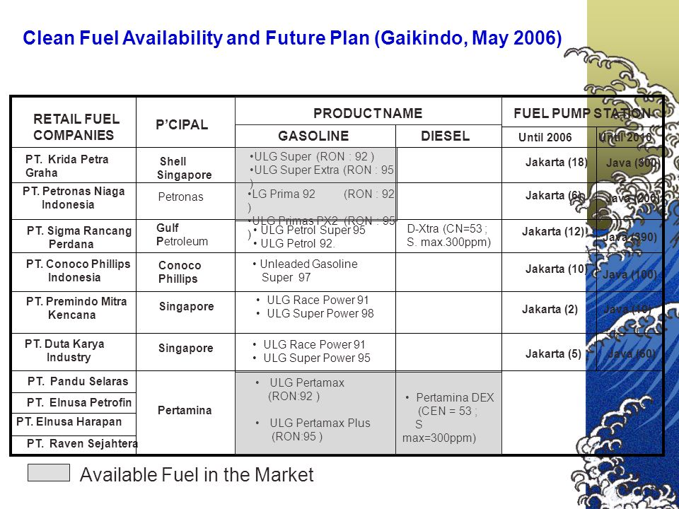 Clean Fuel Availability and Future Plan (Gaikindo, May 2006) PT.