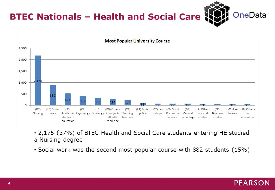 4 BTEC Nationals – Health and Social Care 2,175 (37%) of BTEC Health and Social Care students entering HE studied a Nursing degree Social work was the second most popular course with 882 students (15%)