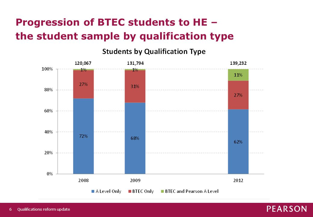 6 Progression of BTEC students to HE – the student sample by qualification type Qualifications reform update