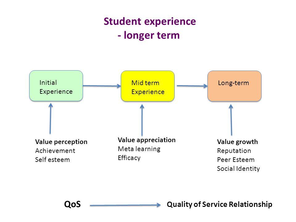 Student experience - longer term Initial Experience Mid term Experience Long-term Value perception Achievement Self esteem Value appreciation Meta lea